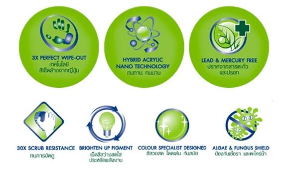 นิปปอนเพนต์ วีนิเลกซ์ ไฮบริดแคร์ เซมิกลอส สำหรับทาภายใน  NIPPON PAINT Vinilex HybridCare SG